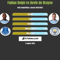 Fabian Delph vs Kevin de Bruyne h2h player stats