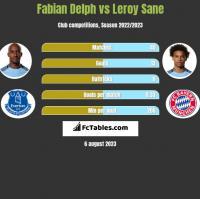 Fabian Delph vs Leroy Sane h2h player stats
