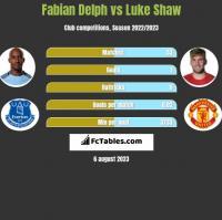 Fabian Delph vs Luke Shaw h2h player stats