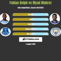 Fabian Delph vs Riyad Mahrez h2h player stats
