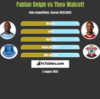 Fabian Delph vs Theo Walcott h2h player stats