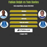 Fabian Delph vs Tom Davies h2h player stats