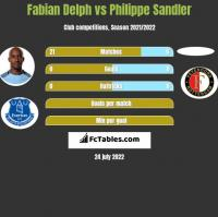 Fabian Delph vs Philippe Sandler h2h player stats