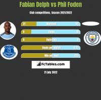 Fabian Delph vs Phil Foden h2h player stats