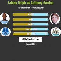 Fabian Delph vs Anthony Gordon h2h player stats