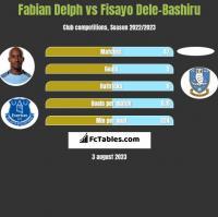 Fabian Delph vs Fisayo Dele-Bashiru h2h player stats