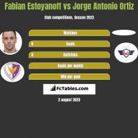Fabian Estoyanoff vs Jorge Antonio Ortiz h2h player stats