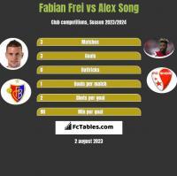 Fabian Frei vs Alex Song h2h player stats