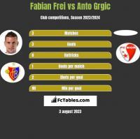 Fabian Frei vs Anto Grgic h2h player stats