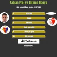 Fabian Frei vs Birama Ndoye h2h player stats