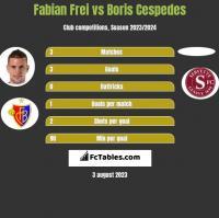 Fabian Frei vs Boris Cespedes h2h player stats