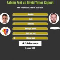 Fabian Frei vs David Timor Copovi h2h player stats