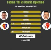 Fabian Frei vs Dennis Iapichino h2h player stats