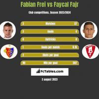 Fabian Frei vs Faycal Fajr h2h player stats