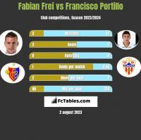 Fabian Frei vs Francisco Portillo h2h player stats