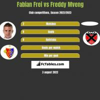 Fabian Frei vs Freddy Mveng h2h player stats
