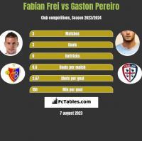 Fabian Frei vs Gaston Pereiro h2h player stats