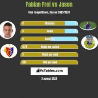 Fabian Frei vs Jason h2h player stats