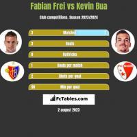 Fabian Frei vs Kevin Bua h2h player stats