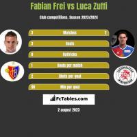 Fabian Frei vs Luca Zuffi h2h player stats