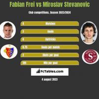 Fabian Frei vs Miroslav Stevanovic h2h player stats