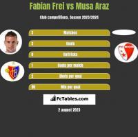 Fabian Frei vs Musa Araz h2h player stats