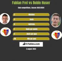 Fabian Frei vs Robin Huser h2h player stats