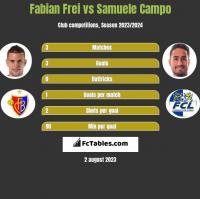 Fabian Frei vs Samuele Campo h2h player stats