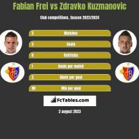 Fabian Frei vs Zdravko Kuzmanovic h2h player stats