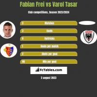 Fabian Frei vs Varol Tasar h2h player stats
