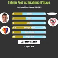 Fabian Frei vs Ibrahima N'diaye h2h player stats