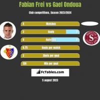 Fabian Frei vs Gael Ondoua h2h player stats