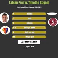 Fabian Frei vs Timothe Cognat h2h player stats