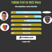 Fabian Frei vs Idriz Voca h2h player stats