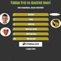 Fabian Frei vs Kastriot Imeri h2h player stats
