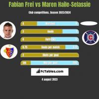 Fabian Frei vs Maren Haile-Selassie h2h player stats
