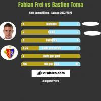 Fabian Frei vs Bastien Toma h2h player stats