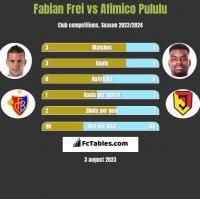 Fabian Frei vs Afimico Pululu h2h player stats