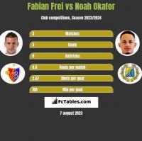 Fabian Frei vs Noah Okafor h2h player stats