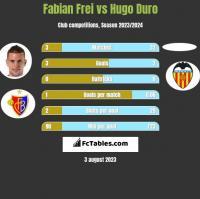 Fabian Frei vs Hugo Duro h2h player stats