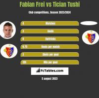 Fabian Frei vs Tician Tushi h2h player stats