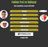 Fabian Frei vs Baltazar h2h player stats