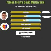Fabian Frei vs David Mistrafovic h2h player stats
