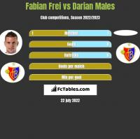 Fabian Frei vs Darian Males h2h player stats