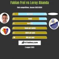 Fabian Frei vs Leroy Abanda h2h player stats