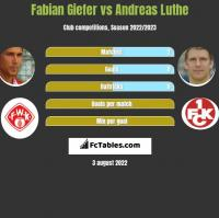 Fabian Giefer vs Andreas Luthe h2h player stats