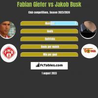 Fabian Giefer vs Jakob Busk h2h player stats
