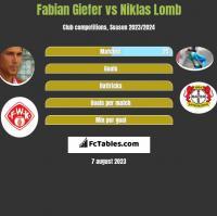 Fabian Giefer vs Niklas Lomb h2h player stats