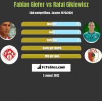 Fabian Giefer vs Rafał Gikiewicz h2h player stats