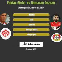 Fabian Giefer vs Ramazan Oezcan h2h player stats